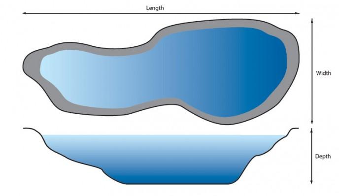 Pond liner calculator measuring your pond stephens for Pond liner calculator